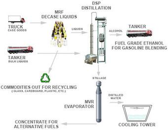 Environmental Processing | Fuel Grade Ethanol | Recycling | Scoop.it