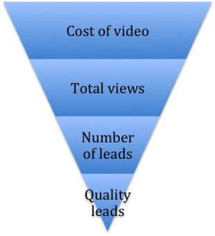 Execute Your Video Content Strategy in 8 Steps | B2B Content Strategy | Scoop.it
