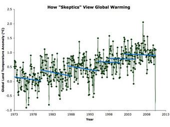 This Chart Refutes Two Favorite Myths Of Climate Change Skeptics | Climate change challenges | Scoop.it