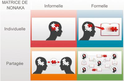 L'essentiel sur les savoirs tacites | Formation et culture numérique - Thot Cursus | Technology Enhanced Learning & ePortfolio | Scoop.it