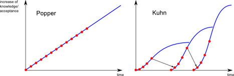 Combien de changements de paradigmes en biologie ?   plant cell genetics   Scoop.it