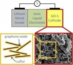 Holistic Cell Design by Berkeley Lab Scientists Leads to High-Performance, Long Cycle-Life Lithium-Sulfur Battery « Berkeley Lab News Center | Energy | Scoop.it
