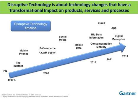 Disruptive Technology: Impact on products, services and processe | Software application development | Scoop.it