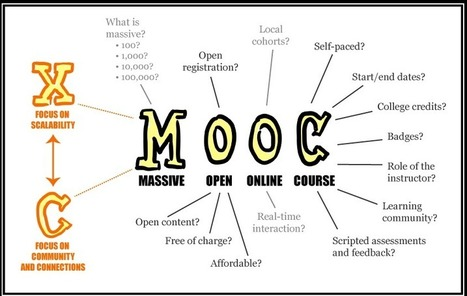 The impact of MOOCs and why you should be concerned as a recruiter? | Free Education | Scoop.it