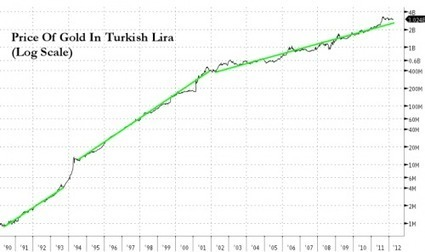 #Turkey Once Again Proves That #Gold Is First And Foremost #Money | ZeroHedge | Commodities, Resource and Freedom | Scoop.it