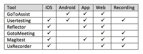 Mobile Testing Toolbox: Part 1   UX Magazine   neuro design   Scoop.it