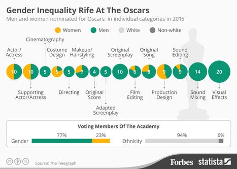 Les Oscars : derrière les paillette, les inégalités | Journalisme graphique | Scoop.it