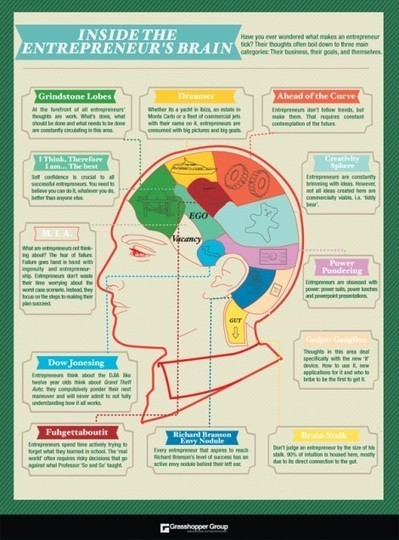 Infographic: Inside the entrepreneur's brain | Brain and Management | Scoop.it