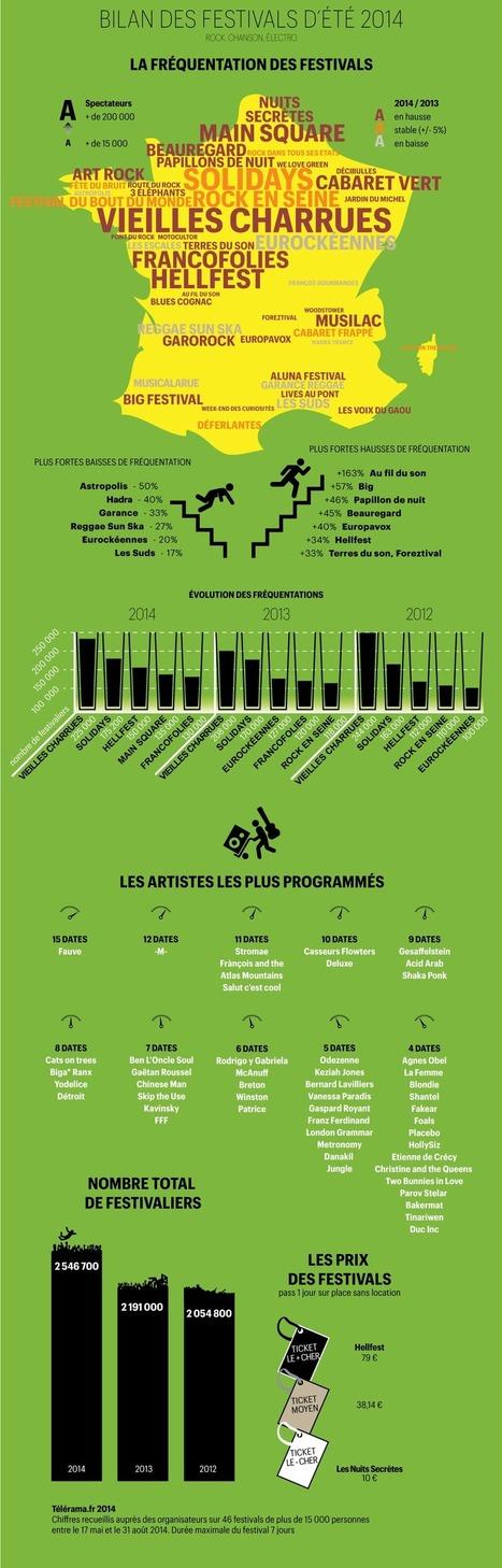 Infographie : le bilan des festivals d'été 2014 | Musiques Actuelles, Amplifiées | Scoop.it