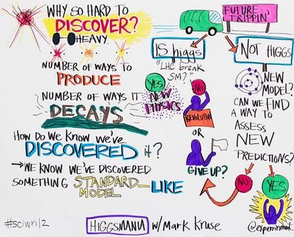 Sketchnoting Adventures: Higgsmania! - Mad Art Lab | SKETCHNOTING | Scoop.it