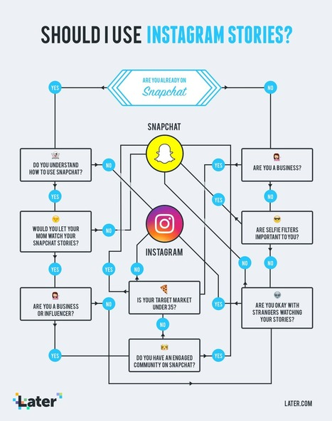 Should You Use Instagram Stories for Business? | brandjournalism | Scoop.it
