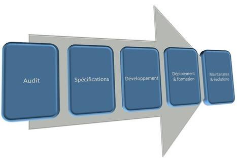 Outil intégré CRM vs. Excel pour gérer sa relation commerciale | Recherche un bon développeur | Scoop.it
