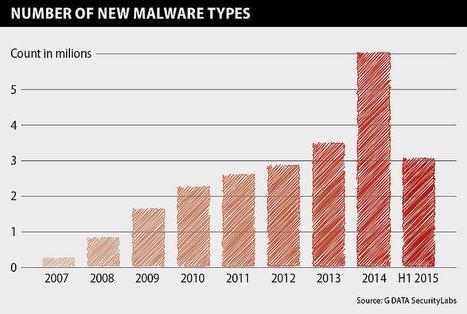 G DATA Malware Report : La France en 3ème position des hébergeurs de sites dangereux | SeCurité&confidentialité infos et web | Scoop.it