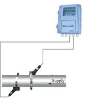 Ultrasonic Flow Meter, Fixed & Portable Ultrasonic Flow Meter- ProFlow Dynamics.com | Industrial Equipment | Scoop.it