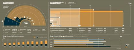 Global spending on PLM by industry & geography infographic | 4D Pipeline - trends & breaking news in Visualization, Virtual Reality, Augmented Reality, 3D, Mobile, and CAD. | Scoop.it