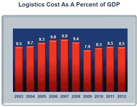 Logistics Efficiency is More Important for Manufacturers | Logistics Curiosity | Scoop.it