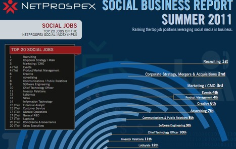 Who's social, who's not -key insights from the 2011 Netrospex social business report? | Social Media Strategist | Scoop.it