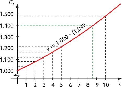 Problemas de funciones exponenciales en Kalipedia.com | Funciones de variable real | Scoop.it