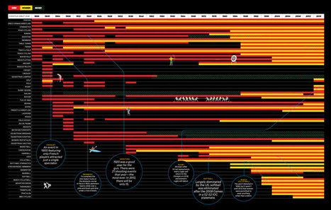 Check Out Every Olympic Event Ever in One Handy Infographic | History 2[+or less 3].0 | Scoop.it
