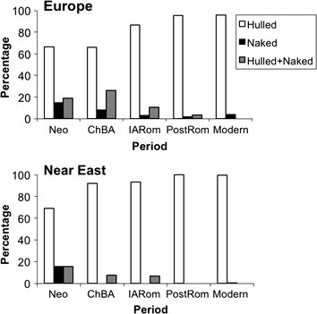 Is naked barley an eastern or a western crop? The combined evidence of archaeobotany and genetics | Archaeobotany and Domestication | Scoop.it