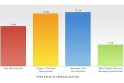 BENCHMARKS - Email Newsletter Benchmarks: Open Rates, CTRs, Subject Lines | Marketing | Scoop.it