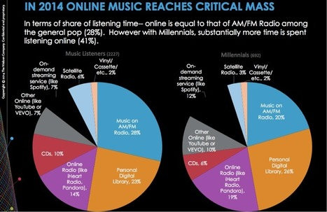 Nielsen Data Confirm Listener Time Shift to Ad-Supported Online Audio | Radio 2.0 (En & Fr) | Scoop.it