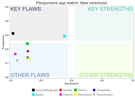 How to Visualize and Analyze Customer Feedback | UX Booth | UX Design : user experience and design thinking | Scoop.it