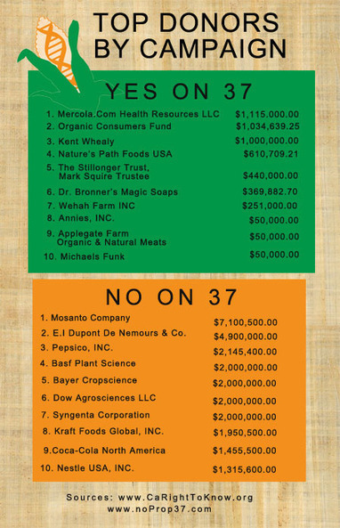The GMO Debate: Prop 37 by the Numbers | Healthy Child Healthy ... | Science and biosecurity | Scoop.it