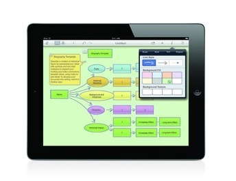 Turn the iPad® into a Knowledge Creation resource with Inspiration® Diagrams | inspiration.com | SchooL-i-Tecs 101 | Scoop.it