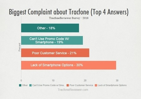 TracfoneReviewer: Why Do you Use Tracfone? - TracfoneReviewer Survey Results | Tracfone Reviews and Promo Codes | Scoop.it