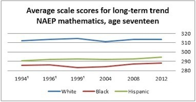 Why is High School Achievement Flat? by Michael J. Petrilli   It's Not About the Standards   Scoop.it