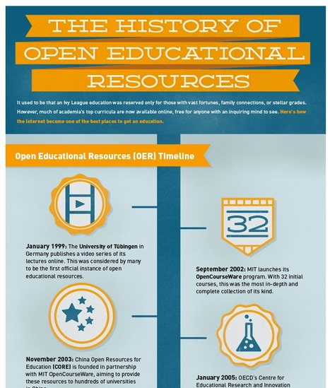 Historia de los recursos educativos abiertos: A HISTORY OF OPEN EDUCATIONAL RESOURCES | Aprendiendo a Distancia | Scoop.it