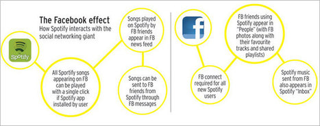 Overall: Case Study: Spotify sets a benchmark with its social media marketing | Social Media in the Music Industry: Use by Major Labels Vs. Independent Labels Vs. Artists | Scoop.it