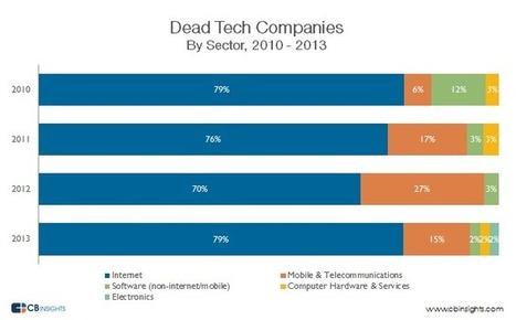The R.I.P. Report – Startup Death Trends | Startups and entrepreneurs | Scoop.it