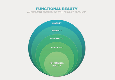 Functional Beauty and User Experience | UX Magazine | User Experience [Computing Science] | Scoop.it