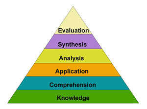 Bloom's Taxonomy | Learning Theories in Secondary Education | Scoop.it