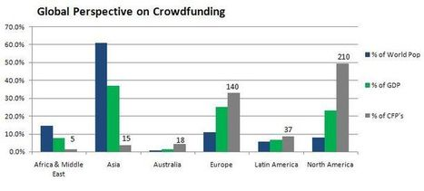 Global Perspective on Crowdfunding – The Funding Times | Social Mercor | Scoop.it