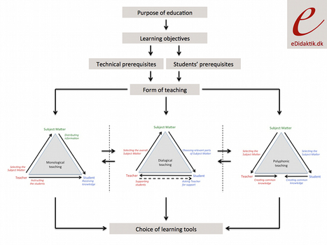The Pedagogical Framework | eDidaktik | eDidaktik | Scoop.it