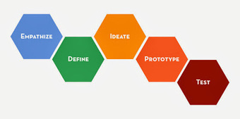 The Power of Educational Technology: A Design Thinking approach to Digital Citizenship | Design Thinking Stuff I Want to Remember | Scoop.it