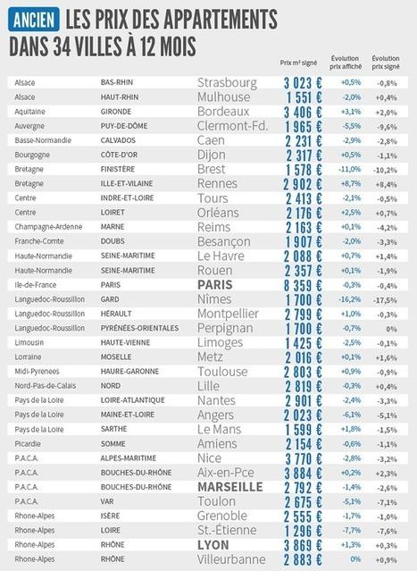 Rentrée 2015 : les « vrais » prix de l'immobilier | Actualités SeLoger | Immobilier France Investir, Tradition, Réalisme... | Scoop.it