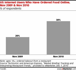 Mobile Ordering Makes Fast Food Faster | Digital Scoops | Scoop.it
