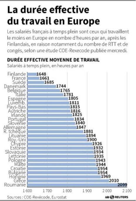 RTT, congés... les salariés français sont ceux qui travaillent le moins en Europe | Entretiens Professionnels | Scoop.it