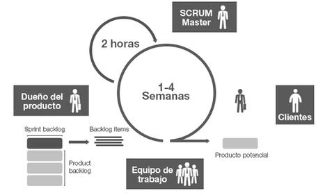 ¿Para qué sirve el Scrum en la Metodología Ágil? | B2B Startup Marketing by Galeas Jupiter Consulting | Scoop.it