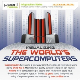 The Journey from Computers to Super Computers (and Beyond) (infographic) | My Interests | Scoop.it
