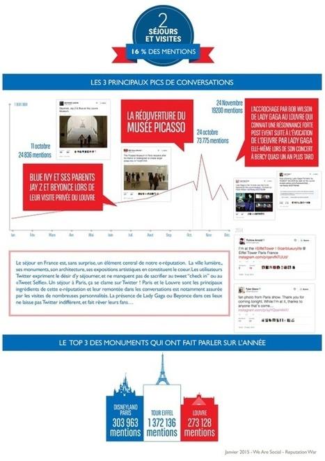 E-reputation : que pense-t-on de la France sur la twittosphère étrangère ? | web@home    web-academy | Scoop.it