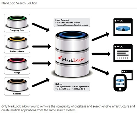 MarkLogic Search and Discovery | MarkLogic - Enterprise NoSQL Database | Scoop.it