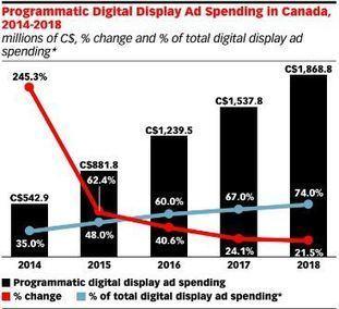 60% des investissements publicitaires web au pays passent par la programmatique - Infopresse | E : Business, Marketing, Data, Analytics | Scoop.it