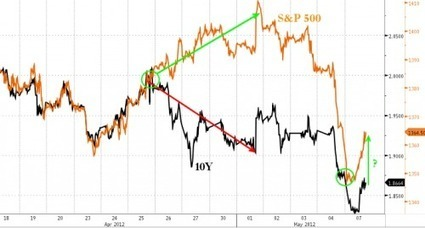 Will Equity Investors Never Learn? | ZeroHedge | Commodities, Resource and Freedom | Scoop.it