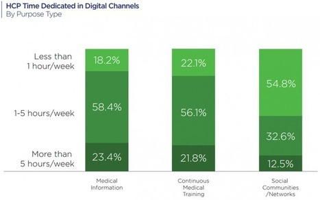 Digital channels for physicians in an overwhelming world | Digital Collaboration and the 21st C. | Scoop.it