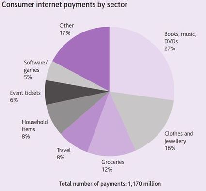 The Financial Services Club's Blog: Payments Council report states that mobile internet payments will quadruple by 2022 | Payments 2.0 | Scoop.it